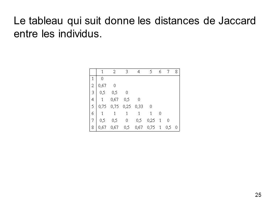 25 Le tableau qui suit donne les distances de Jaccard entre les individus.