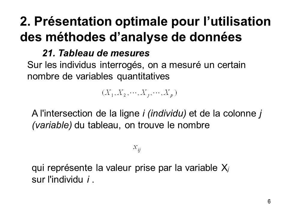 6 2. Présentation optimale pour lutilisation des méthodes danalyse de données 21. Tableau de mesures Sur les individus interrogés, on a mesuré un cert