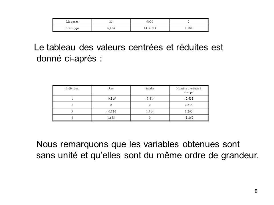 8 Moyenne2590002 Ecart-type6,1241414,2141,581 Le tableau des valeurs centrées et réduites est donné ci-après : Individus.AgeSalaireNombre denfants à c