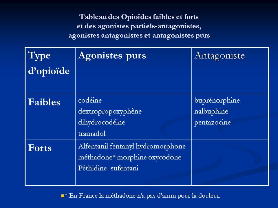 Tableau des Opioïdes faibles et forts et des agonistes partiels-antagonistes, agonistes antagonistes et antagonistes purs Type dopioïde Agonistes purs