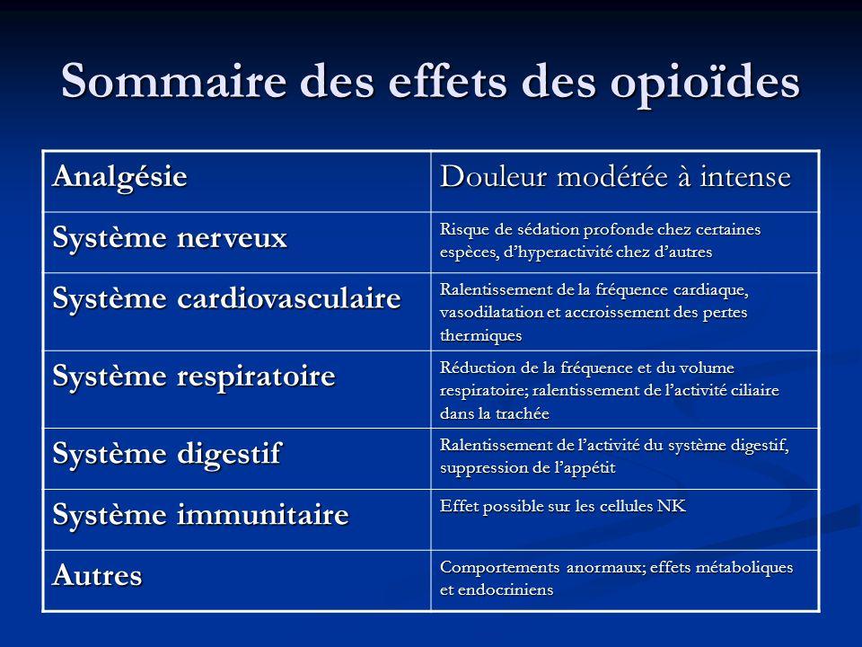 Sommaire des effets des opioïdes Analgésie Douleur modérée à intense Système nerveux Risque de sédation profonde chez certaines espèces, dhyperactivit