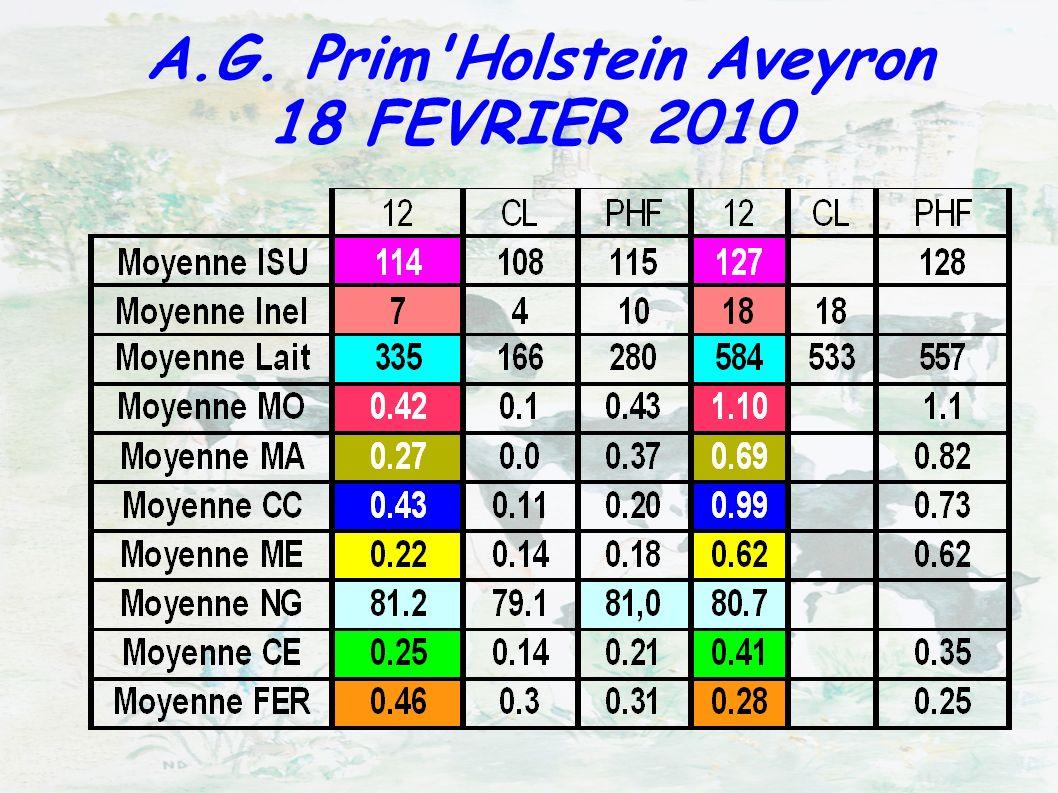 P r i m H o l s t e i n F r a n c e – f é v r i e r 2 0 1 0 5 8 4 9 4 1 v a c h e s Influence de l index FERTILITE sur le pourcentage de réussite en première IA des vaches laitièresInfluence de l index FERTILITE sur le pourcentage de réussite en première IA des vaches laitières Soit une différence de 11 pointsSoit une différence de 11 points Source : URCEOSource : URCEO Index FertilitéIndex Fertilité