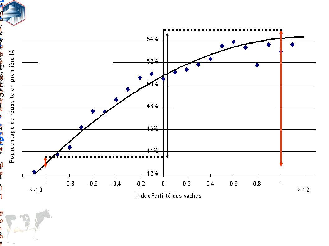P r i m H o l s t e i n F r a n c e – f é v r i e r 2 0 1 0 5 8 4 9 4 1 v a c h e s Influence de l'index FERTILITE sur le pourcentage de réussite en p