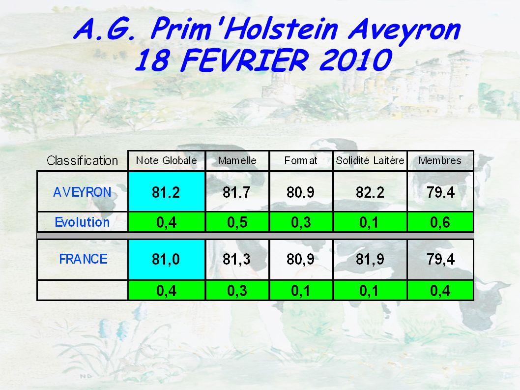 MEILLEURS INDEX A.G. Prim Holstein Aveyron 18 FEVRIER 2010