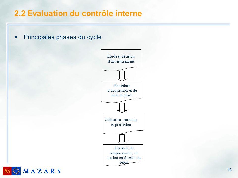 13 2.2 Evaluation du contrôle interne Principales phases du cycle Procédure dacquisition et de mise en place Utilisation, entretien et protection Déci