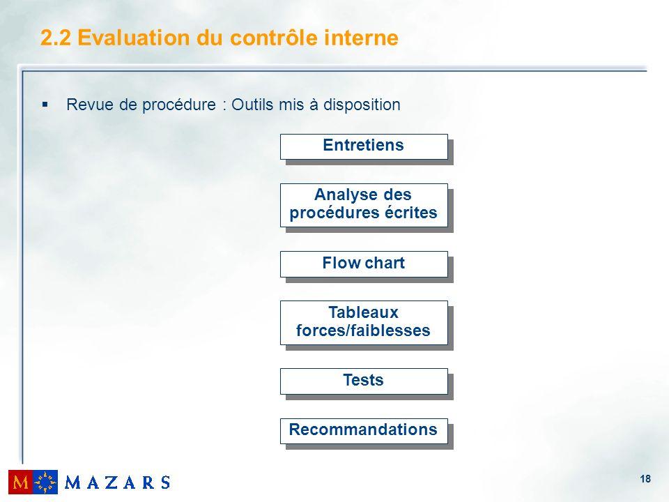 18 2.2 Evaluation du contrôle interne Revue de procédure : Outils mis à disposition Entretiens Tests Flow chart Tableaux forces/faiblesses Recommandat