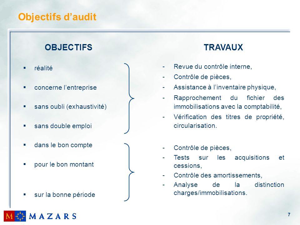 7 Objectifs daudit OBJECTIFS réalité concerne lentreprise sans oubli (exhaustivité) sans double emploi dans le bon compte pour le bon montant sur la b