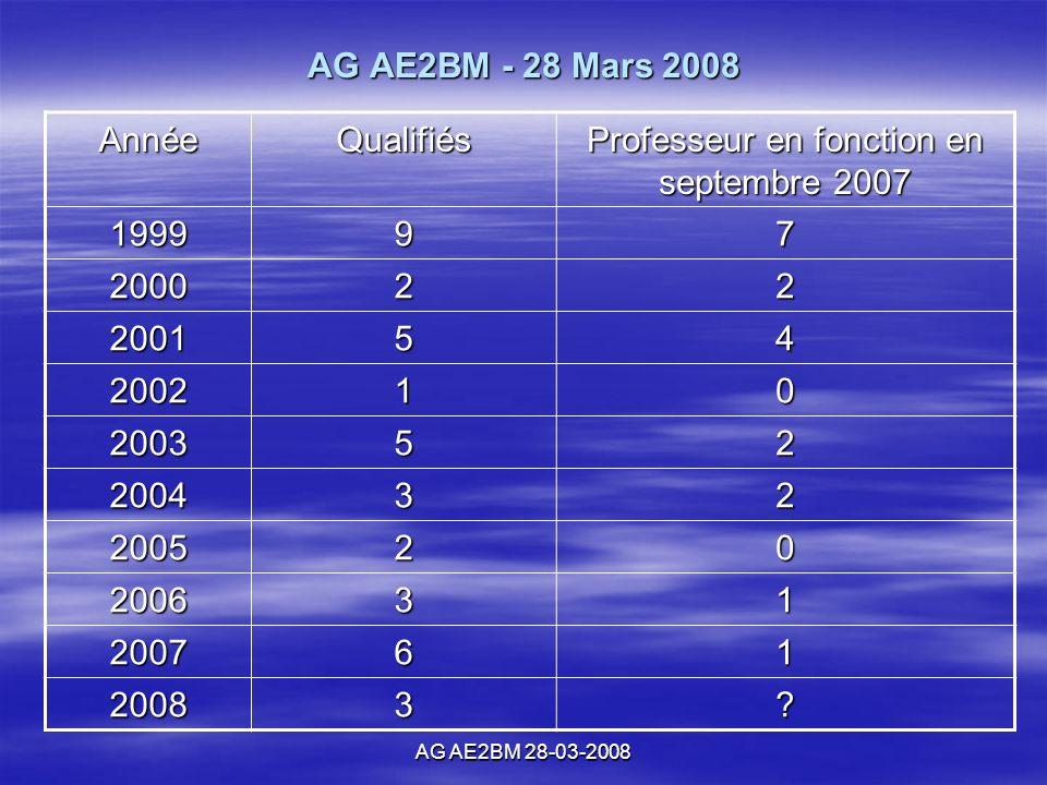 AG AE2BM 28-03-2008 AG AE2BM - 28 Mars 2008 AnnéeQualifiés Professeur en fonction en septembre 2007 199997 200022 200154 200210 200352 200432 200520 200631 200761 20083