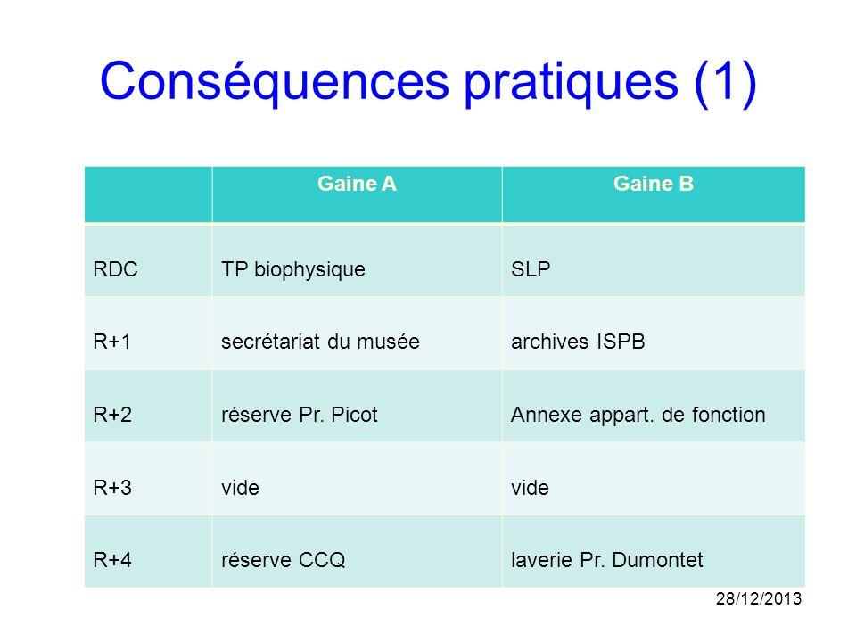 Conséquences pratiques (1) 28/12/2013 Gaine AGaine B RDCTP biophysiqueSLP R+1secrétariat du muséearchives ISPB R+2réserve Pr. PicotAnnexe appart. de f