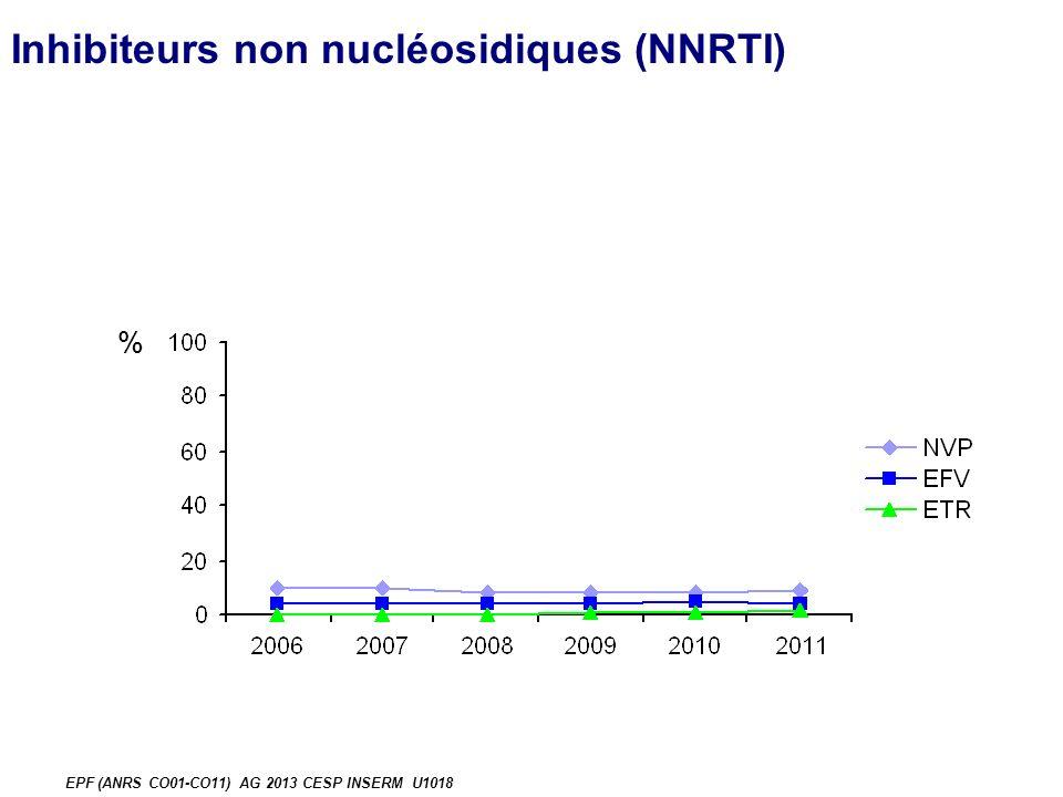% EPF (ANRS CO01-CO11) AG 2013 CESP INSERM U1018 Inhibiteurs non nucléosidiques (NNRTI)