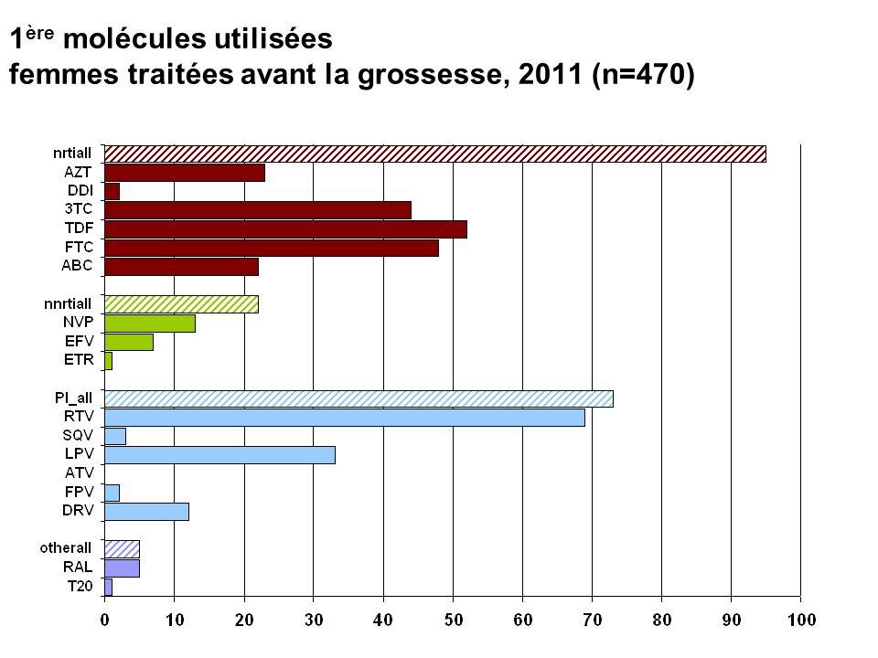 1 ère molécules utilisées femmes traitées avant la grossesse, 2011 (n=470)