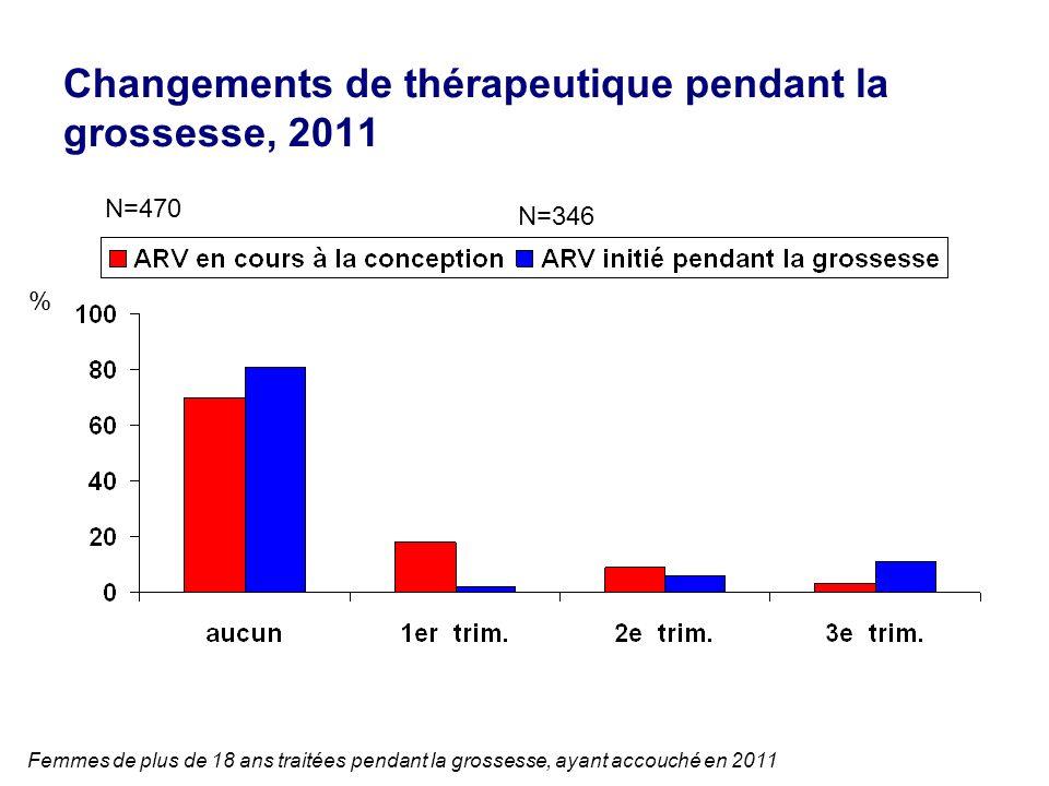 Changements de thérapeutique pendant la grossesse, 2011 N=470 N=346 Femmes de plus de 18 ans traitées pendant la grossesse, ayant accouché en 2011 %