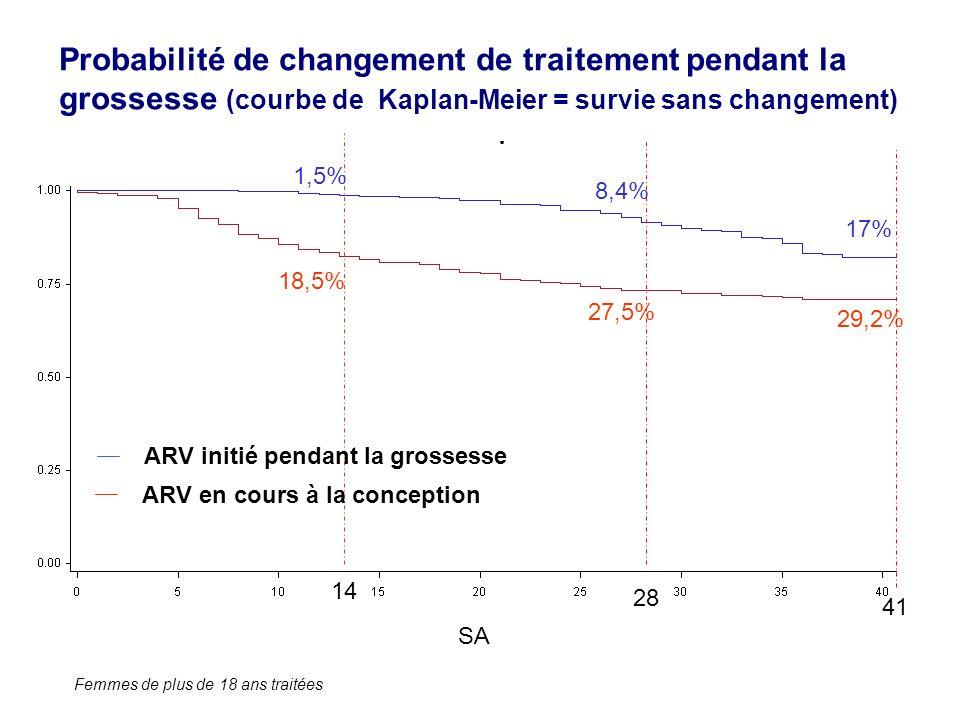 Probabilité de changement de traitement pendant la grossesse (courbe de Kaplan-Meier = survie sans changement) Femmes de plus de 18 ans traitées SA 14 28 1,5% 8,4% 17% 18,5% 27,5% 29,2% ARV en cours à la conception ARV initié pendant la grossesse 41