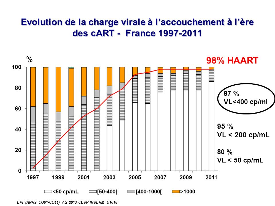 Evolution de la charge virale à laccouchement à lère des cART - France 1997-2011 % 80 % VL < 50 cp/mL 97 % VL<400 cp/ml 98% HAART 95 % VL < 200 cp/mL EPF (ANRS CO01-CO11) AG 2013 CESP INSERM U1018