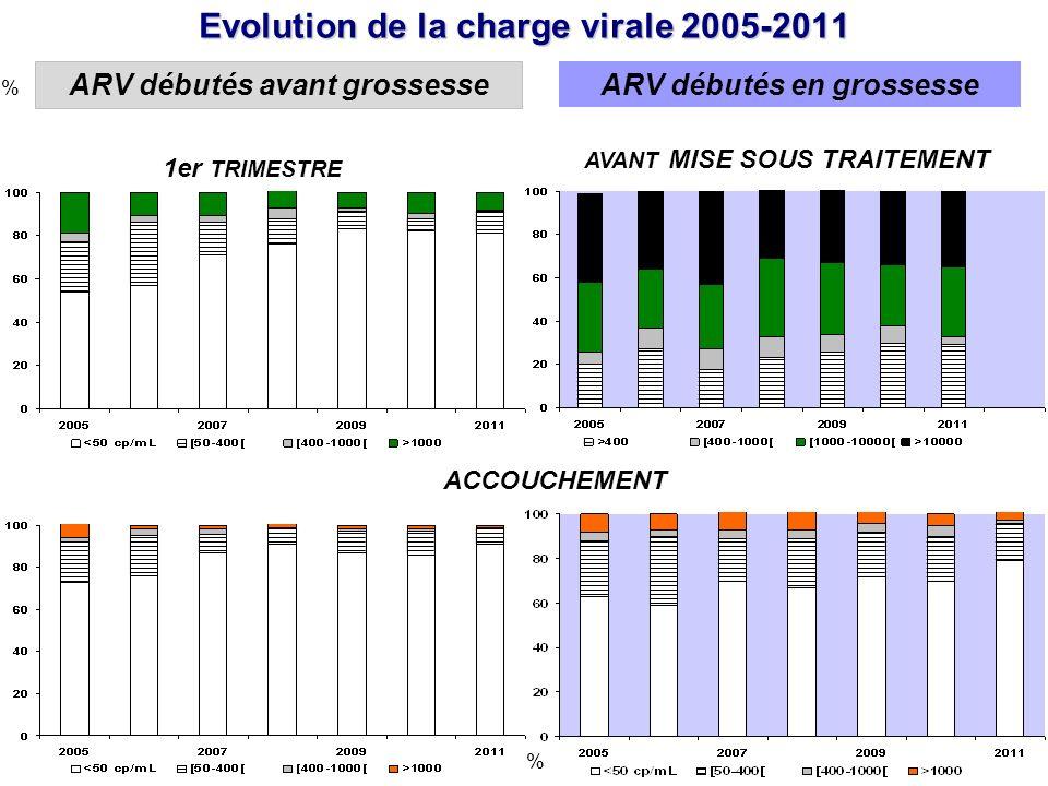 Evolution de la charge virale 2005-2011 % % AVANT MISE SOUS TRAITEMENT 1er TRIMESTRE ACCOUCHEMENT ARV débutés avant grossesse ARV débutés en grossesse