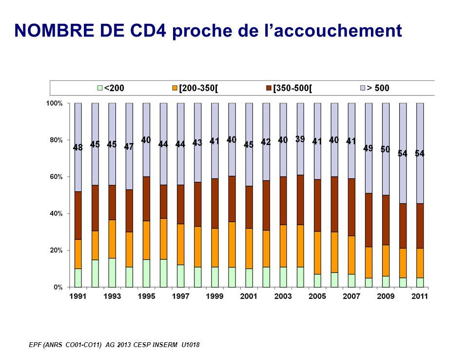NOMBRE DE CD4 proche de laccouchement EPF (ANRS CO01-CO11) AG 2013 CESP INSERM U1018