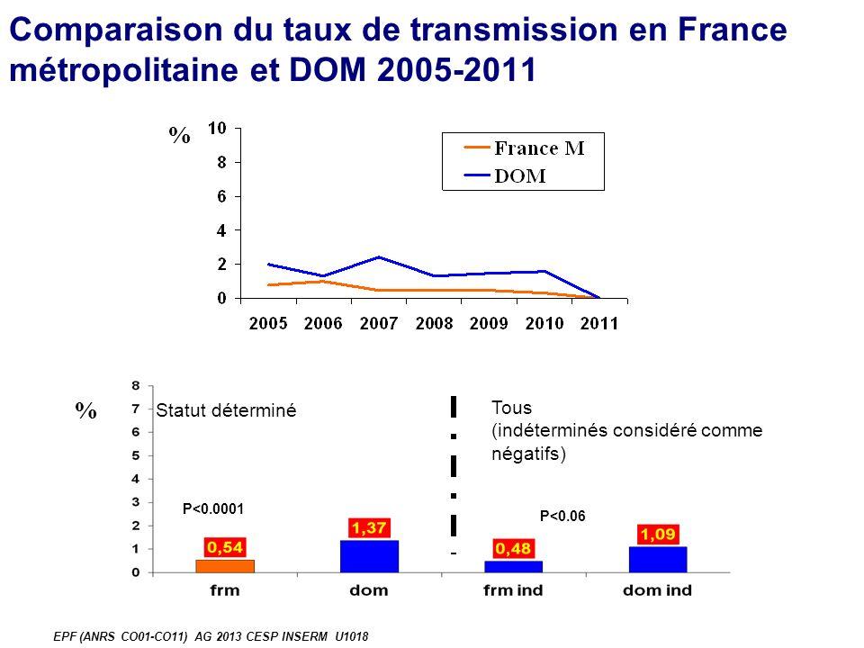 Comparaison du taux de transmission en France métropolitaine et DOM 2005-2011 % EPF (ANRS CO01-CO11) AG 2013 CESP INSERM U1018 P<0.06 P<0.0001 Statut déterminé Tous (indéterminés considéré comme négatifs) %