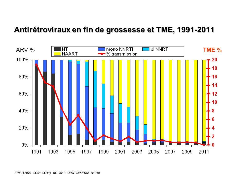 Antirétroviraux en fin de grossesse et TME, 1991-2011 EPF (ANRS CO01-CO11) AG 2013 CESP INSERM U1018 ARV %TME %
