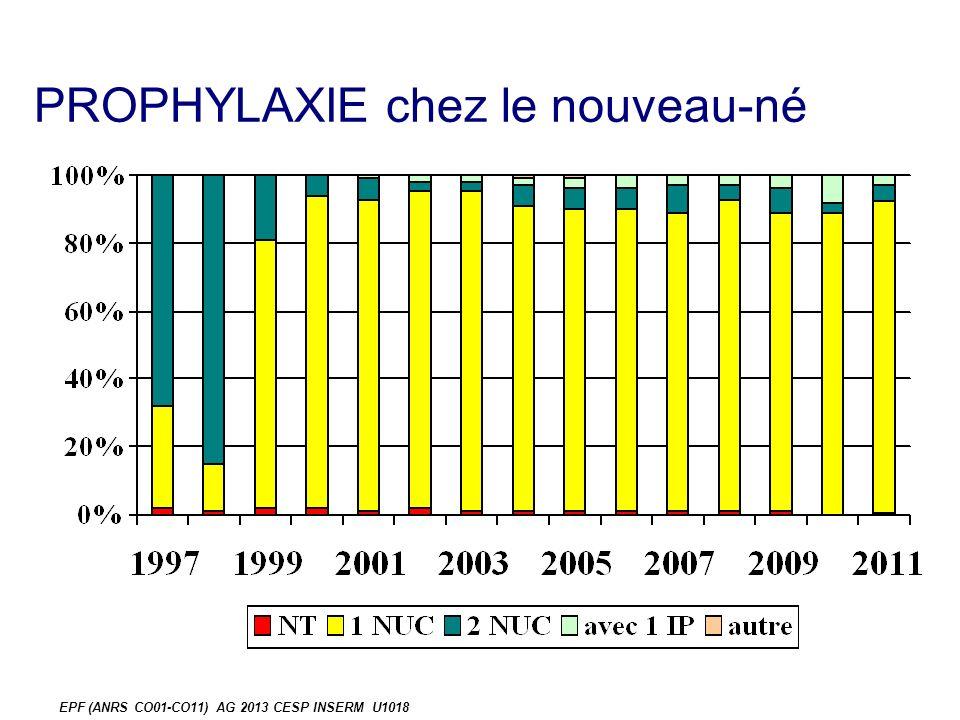 PROPHYLAXIE chez le nouveau-né EPF (ANRS CO01-CO11) AG 2013 CESP INSERM U1018