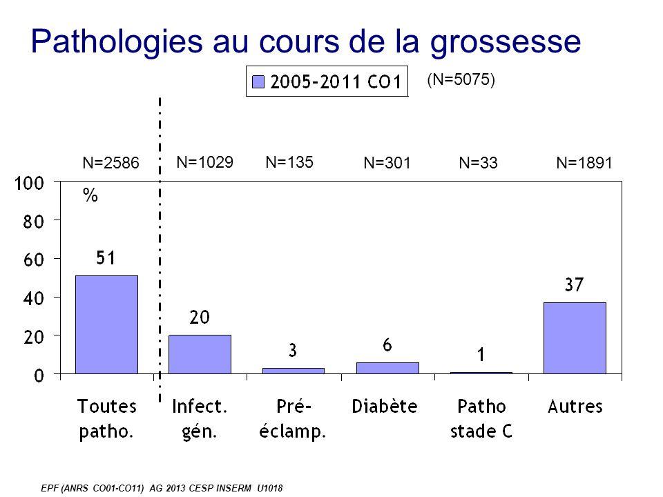 Pathologies au cours de la grossesse % N=2586 N=1029N=135 N=301N=33N=1891 EPF (ANRS CO01-CO11) AG 2013 CESP INSERM U1018 (N=5075)