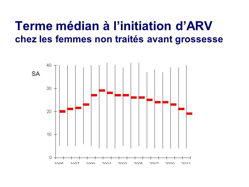 Terme médian à linitiation dARV chez les femmes non traités avant grossesse SA