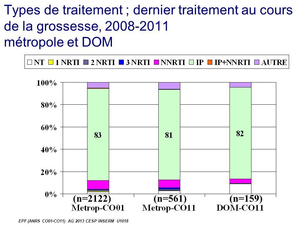 Types de traitement ; dernier traitement au cours de la grossesse, 2008-2011 métropole et DOM (n=2122)(n=561)(n=159) EPF (ANRS CO01-CO11) AG 2013 CESP INSERM U1018