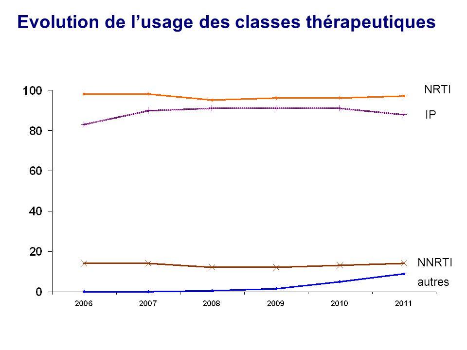 Evolution de lusage des classes thérapeutiques NRTI IP NNRTI autres