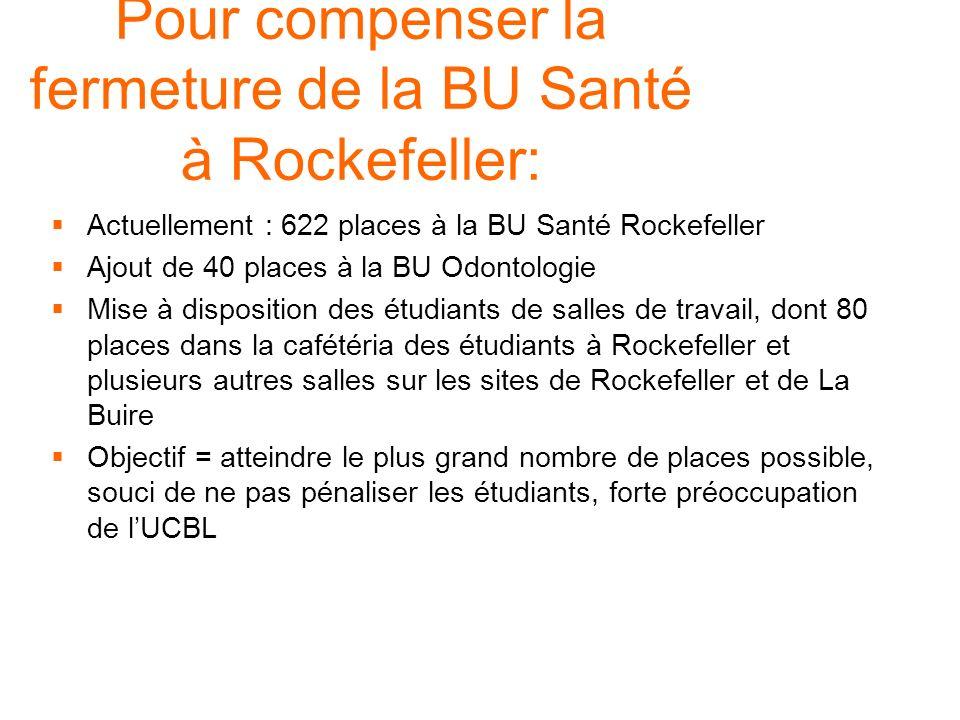 Actuellement : 622 places à la BU Santé Rockefeller Ajout de 40 places à la BU Odontologie Mise à disposition des étudiants de salles de travail, dont