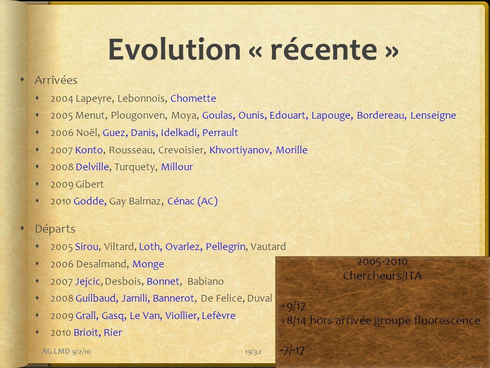 Evolution « récente » Arrivées 2004 Lapeyre, Lebonnois, Chomette 2005 Menut, Plougonven, Moya, Goulas, Ounis, Edouart, Lapouge, Bordereau, Lenseigne 2