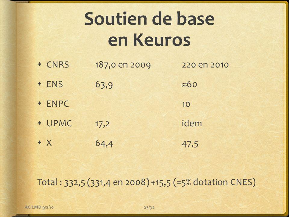 Soutien de base en Keuros CNRS187,0 en 2009220 en 2010 ENS63,960 ENPC10 UPMC17,2idem X64,447,5 Total : 332,5 (331,4 en 2008) +15,5 (=5% dotation CNES)