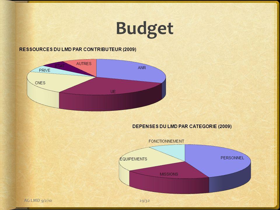 Budget 29/32AG LMD 9/2/10