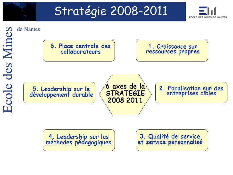 1. Croissance sur ressources propres 2. Focalisation sur des entreprises cibles 4. Leadership sur les méthodes pédagogiques 3. Qualité de service et s