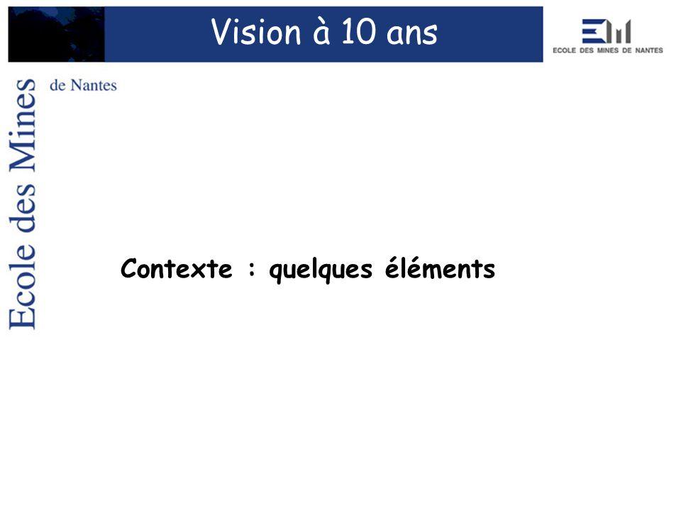 Contexte : quelques éléments Vision à 10 ans