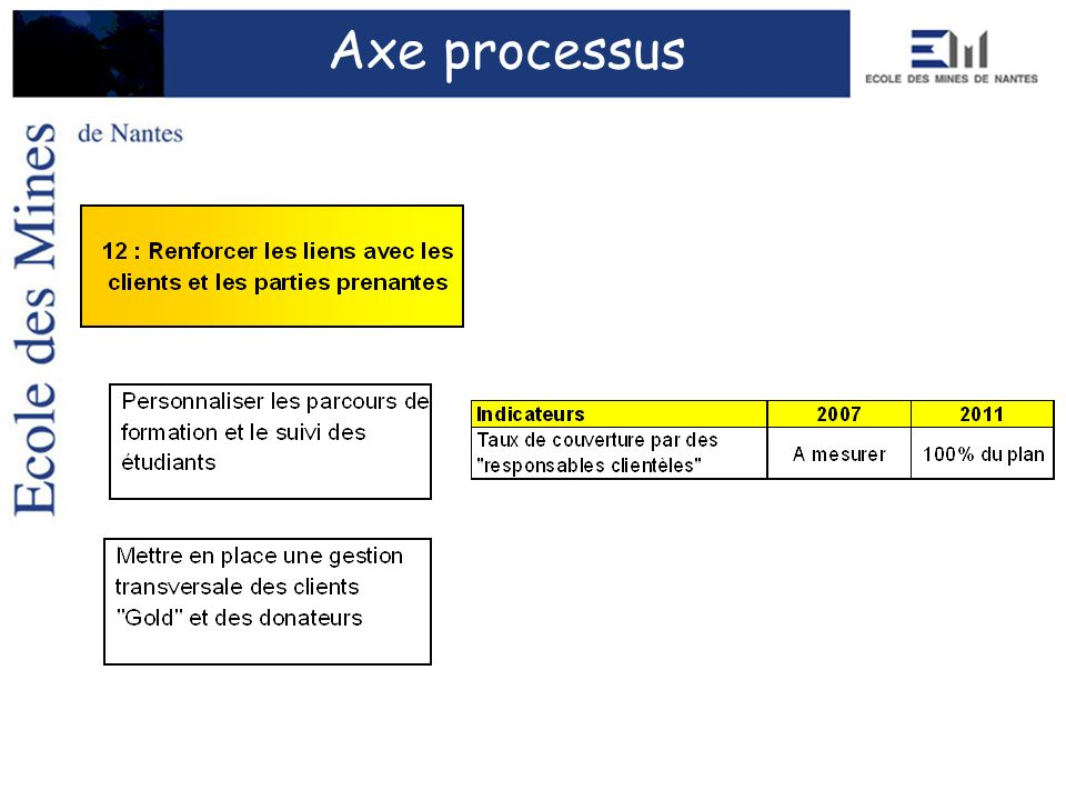 Axe processus