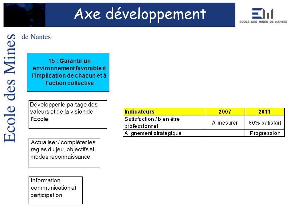 Axe développement Actualiser / compléter les règles du jeu, objectifs et modes reconnaissance Développer le partage des valeurs et de la vision de l'E