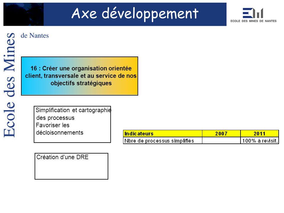 Axe développement Création d'une DRE 16 : Créer une organisation orientée client, transversale et au service de nos objectifs stratégiques Simplificat