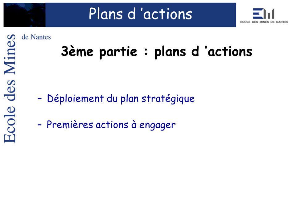 Plans d actions 3ème partie : plans d actions –Déploiement du plan stratégique –Premières actions à engager