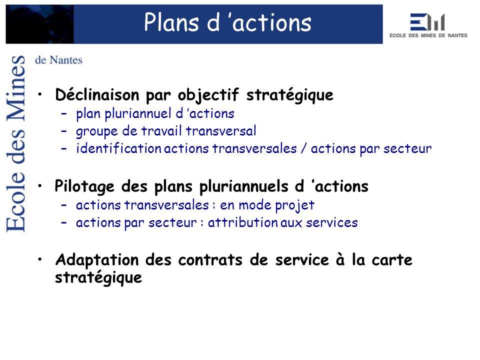 Déclinaison par objectif stratégique –plan pluriannuel d actions –groupe de travail transversal –identification actions transversales / actions par se