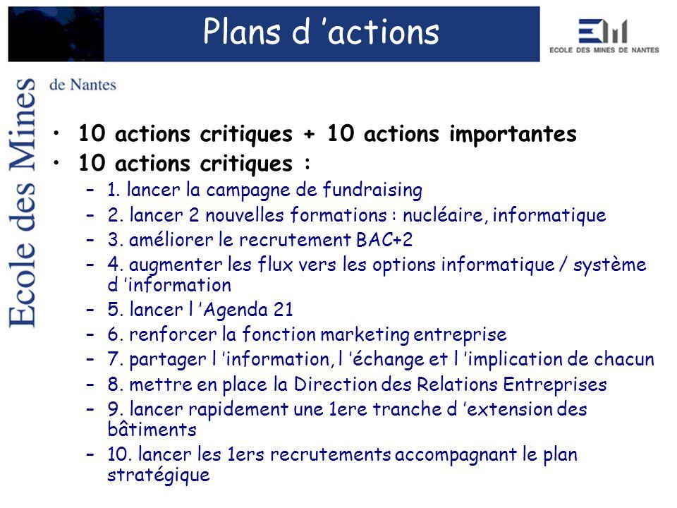 10 actions critiques + 10 actions importantes 10 actions critiques : –1. lancer la campagne de fundraising –2. lancer 2 nouvelles formations : nucléai
