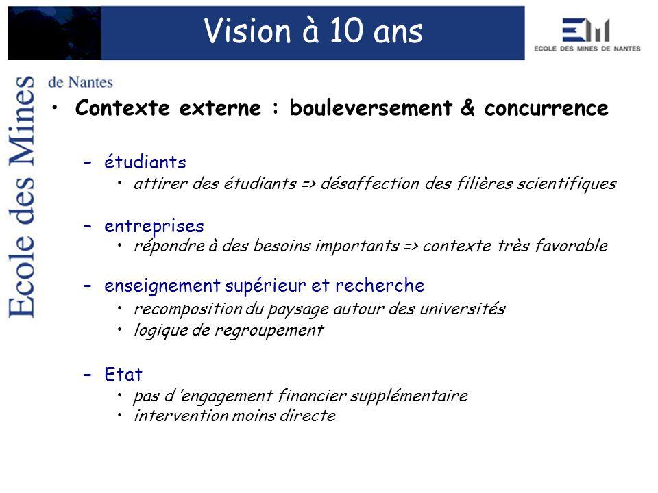 Contexte externe : bouleversement & concurrence –étudiants attirer des étudiants => désaffection des filières scientifiques –entreprises répondre à de
