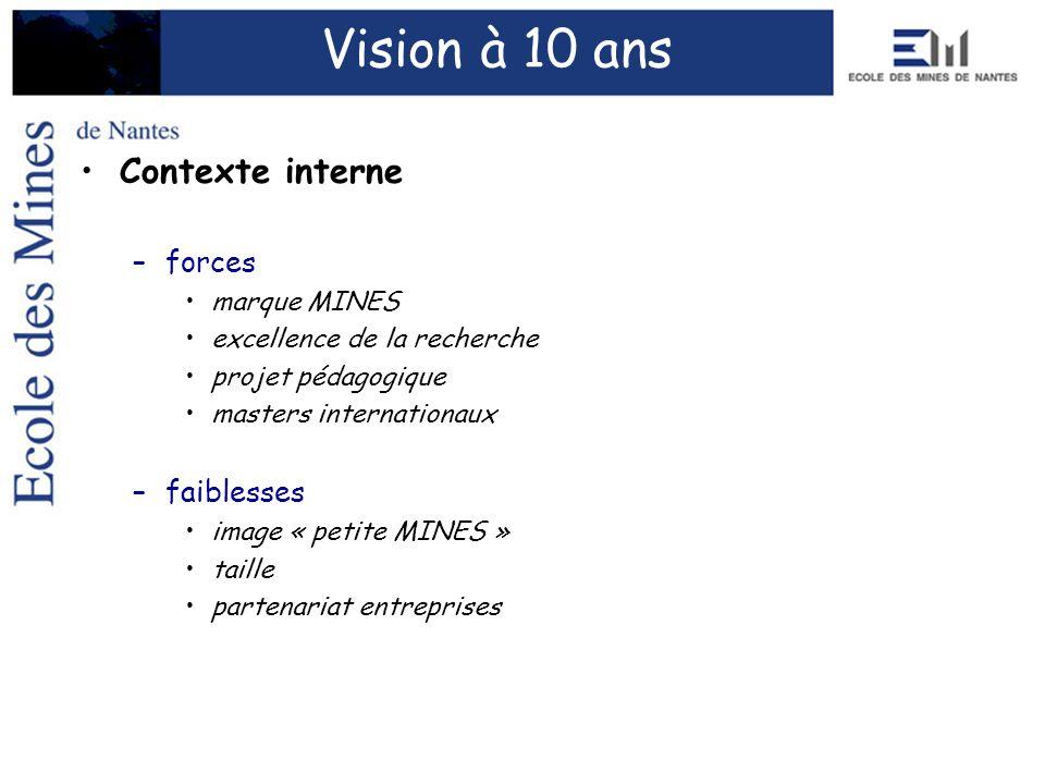 Contexte interne –forces marque MINES excellence de la recherche projet pédagogique masters internationaux –faiblesses image « petite MINES » taille p