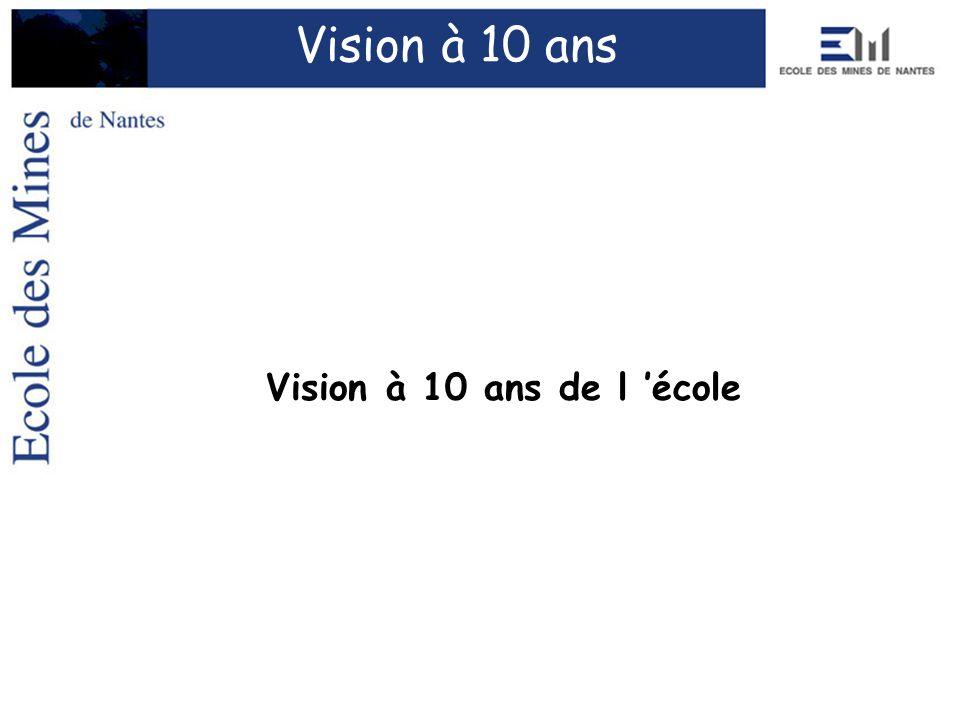 Vision à 10 ans de l école Vision à 10 ans