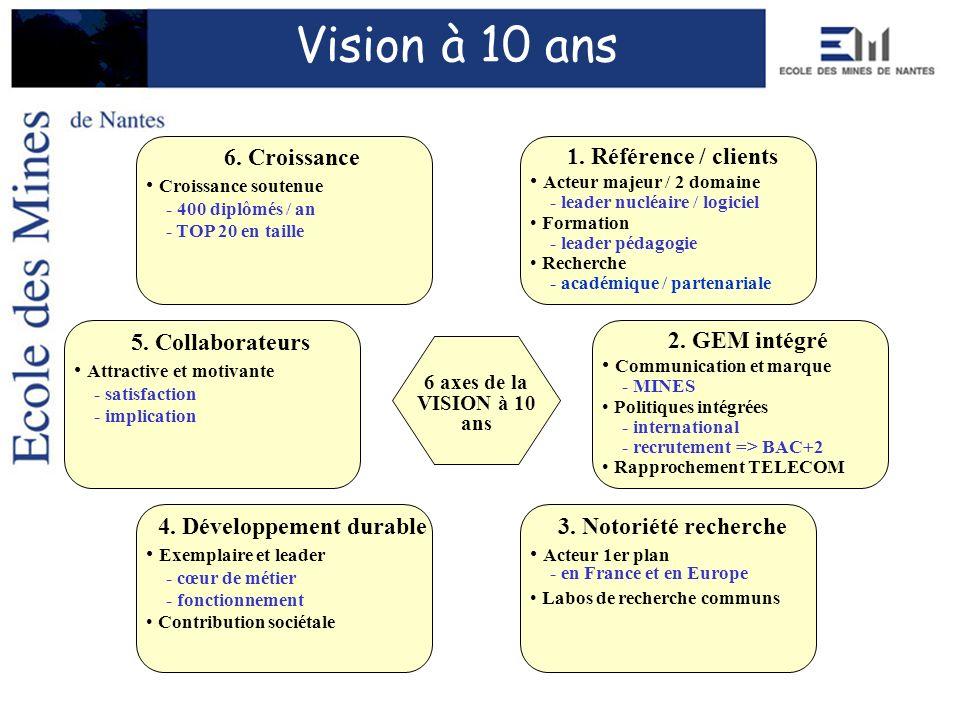 2. GEM intégré Communication et marque - MINES Politiques intégrées - international - recrutement => BAC+2 Rapprochement TELECOM 4. Développement dura