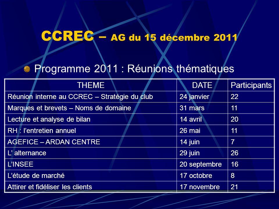 CCREC – AG du 15 décembre 2011 Programme 2011 : Réunions thématiques THEMEDATEParticipants Réunion interne au CCREC – Stratégie du club24 janvier22 Ma