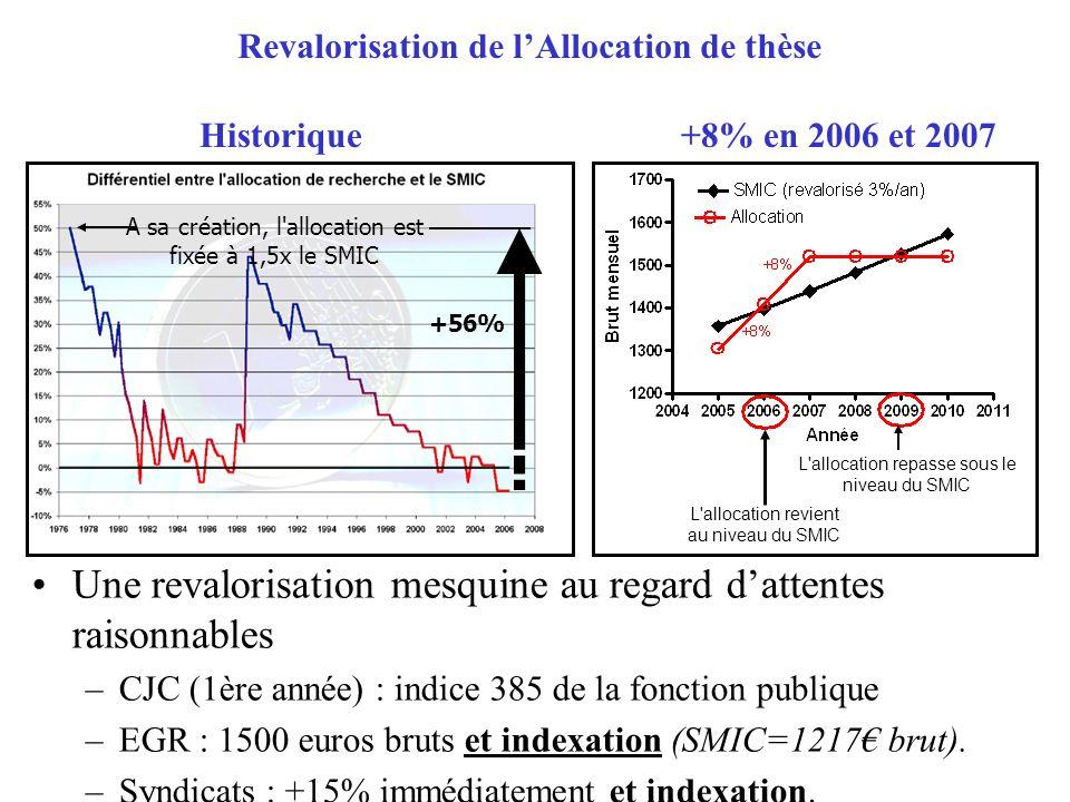 L allocation revient au niveau du SMIC L allocation repasse sous le niveau du SMIC Une revalorisation mesquine au regard dattentes raisonnables –CJC (1ère année) : indice 385 de la fonction publique –EGR : 1500 euros bruts et indexation (SMIC=1217 brut).