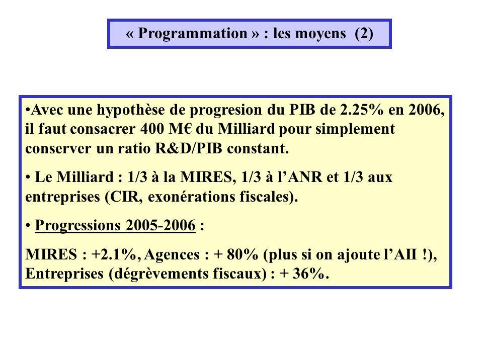 « Programmation » : les moyens (2) Avec une hypothèse de progresion du PIB de 2.25% en 2006, il faut consacrer 400 M du Milliard pour simplement conserver un ratio R&D/PIB constant.