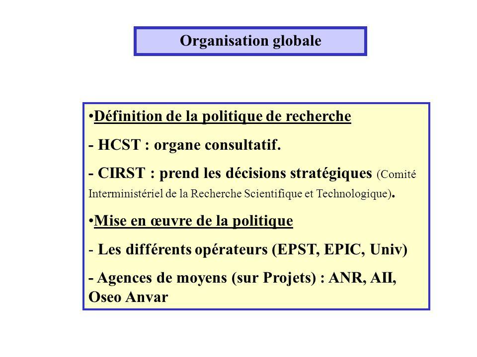 Organisation globale Définition de la politique de recherche - HCST : organe consultatif.