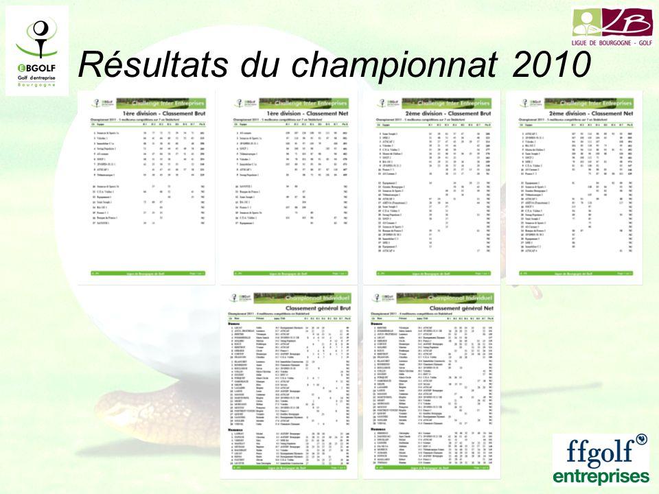 Résultats du championnat 2010
