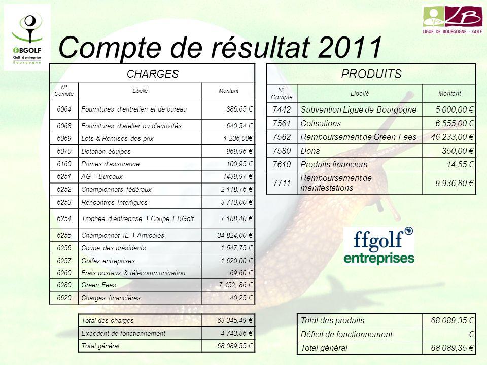 Compte de résultat 2011 CHARGES N° Compte LibelléMontant 6064Fournitures dentretien et de bureau386,65 6068Fournitures datelier ou dactivités640,34 60