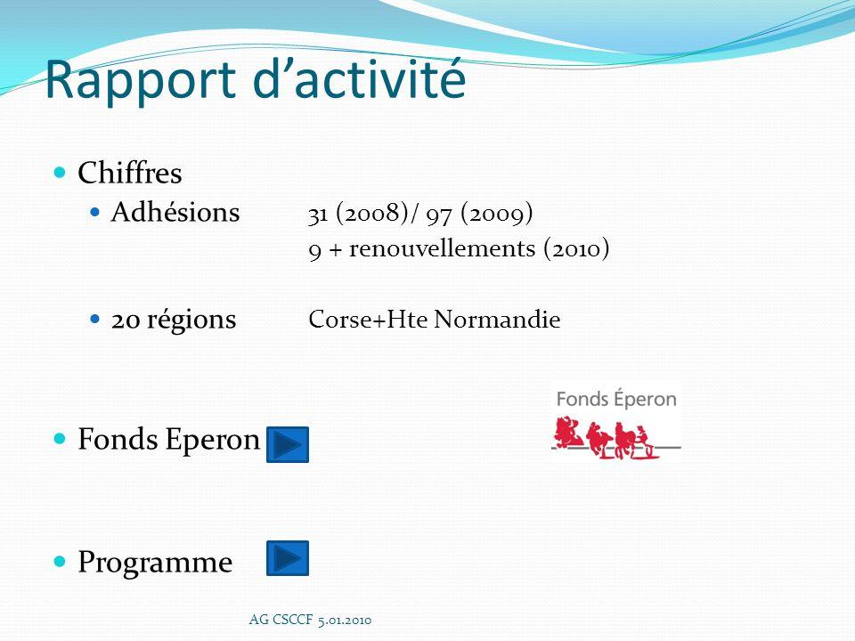 ACTIONS EXTERNES (2) Développer des antennes relais au niveau régional Maillage de structures daccueil Délégation régionales AG CSCCF 5.01.2010